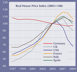 House price Graph IMF_264